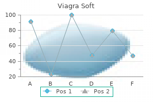 buy viagra soft 100 mg low cost
